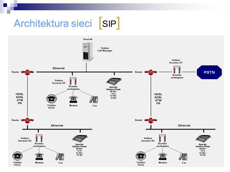 Architektura sieci [SIP]